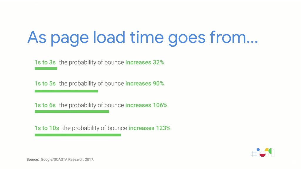 Bounce rates for longer loading times