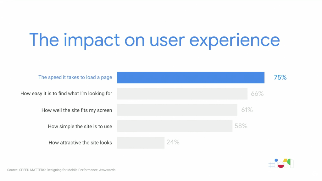 Users care most about site speed