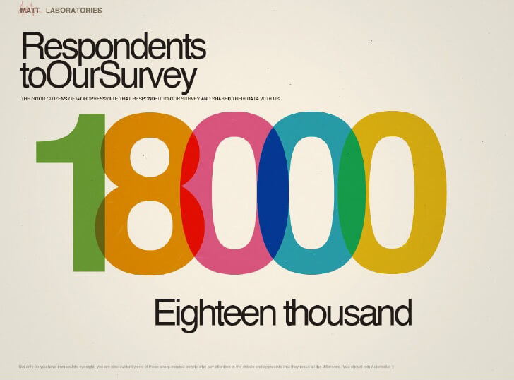 Annual WordPress Survey - number of respondents for 2011