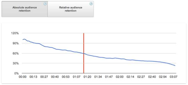 youtube_analytics_retention